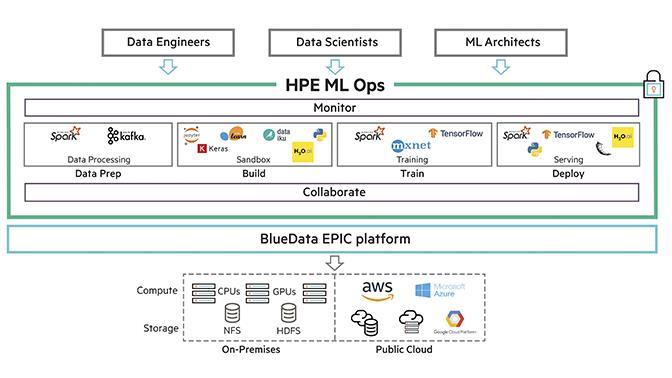 HPE ML Ops